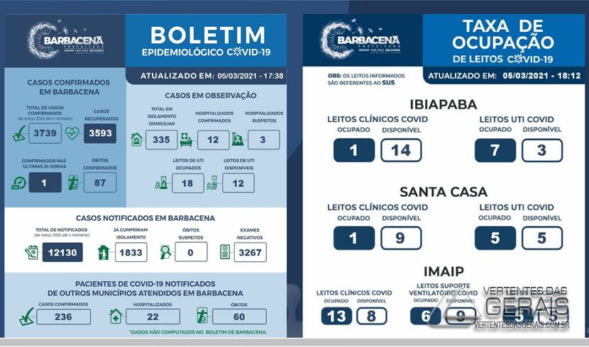 boletim-cobid-19-barbacena-05-março