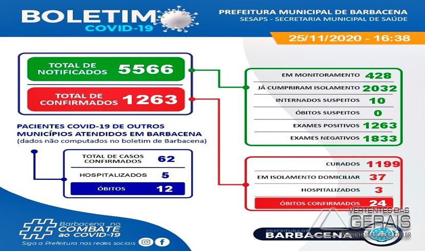 boletim-covid-19-barbacena-25-nov