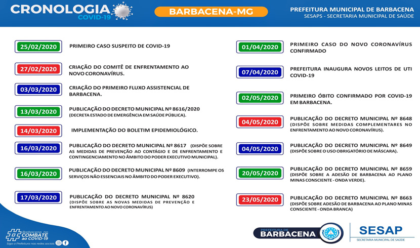cronologia-covid-19-barbacena