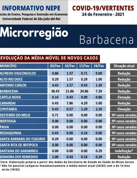 situação-de-casos-de-covid-19-na-microrregião-de-barbacena