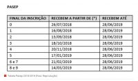 tabela-de-pagamento-pasep-2018-2019